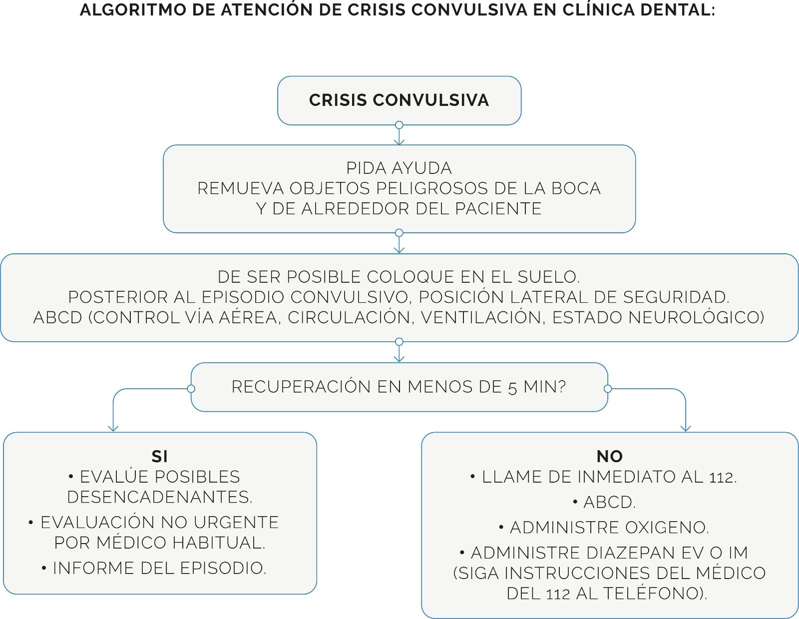 infografia crisis convulsiva en clinics dental