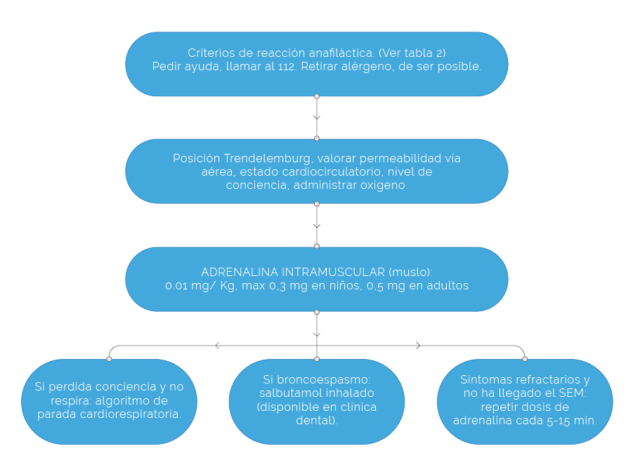 ALGORITMO DE ACTUACION FRENTE AREACCION ANAFILACTICA EN CLINICA DENTAL